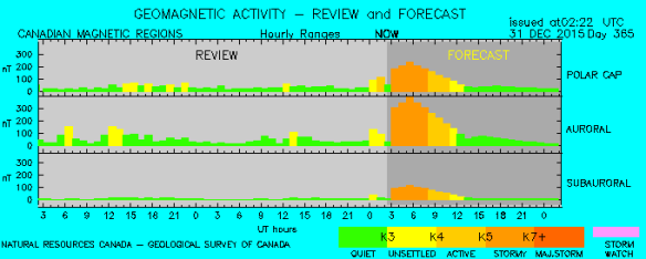 Geomagnetic Activity Review and Forecast 31Dec2015