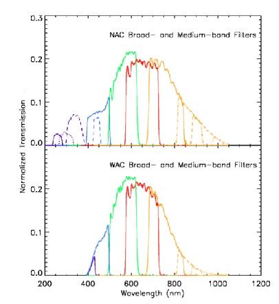 Cassini ISS Broadband Filters