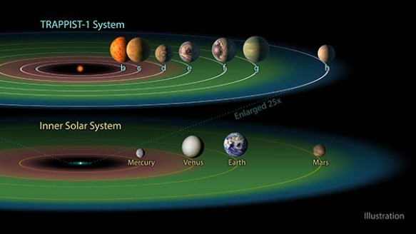 The TRAPPIST-1 system